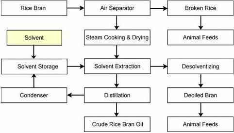 Main Processes Of Manufacturing Rice Bran Oil