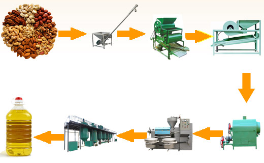 Small Scale Peanut Oil Processing Plant