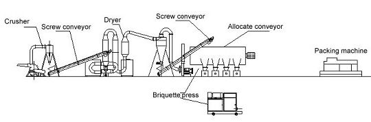 biomass briquette machine plant