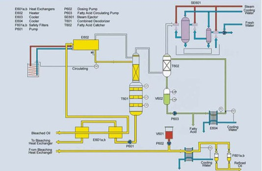 Edible Oil Refining