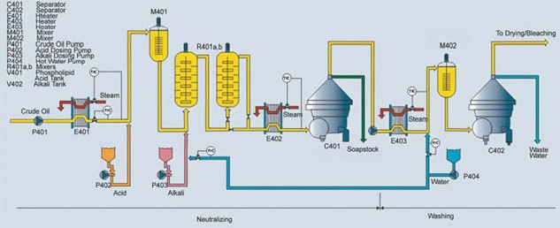 Oil Refining Plant Technology and Install